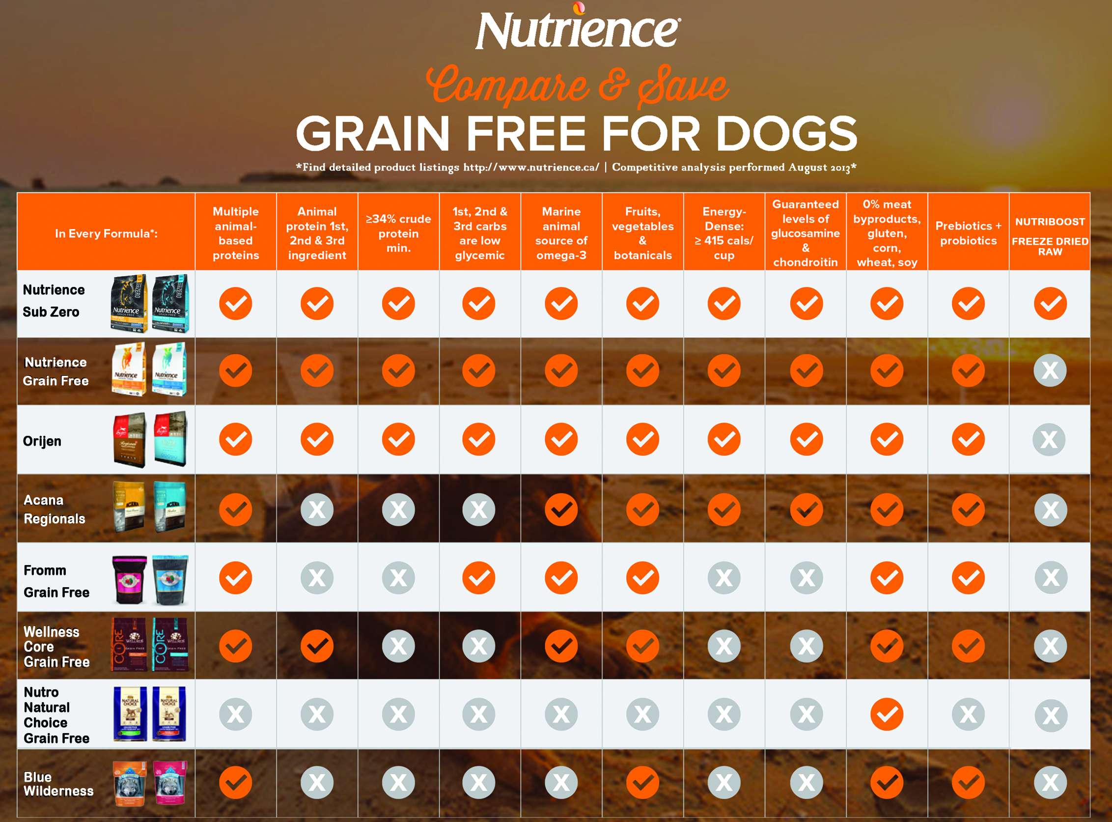 Dry Dog Food Ingredients Comparison