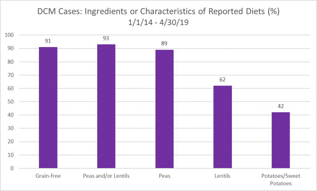 dcm cases ingredients or characteristics of reported diets FDA