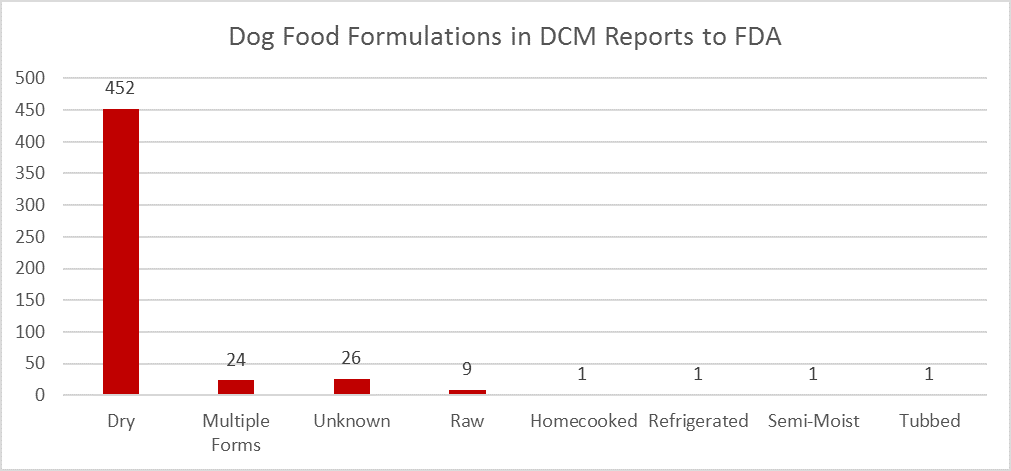 dog food formulations in DCM reports to FDA
